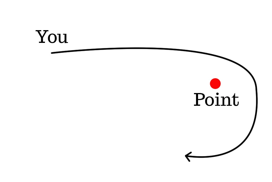 Path from you to point shows you missing the point