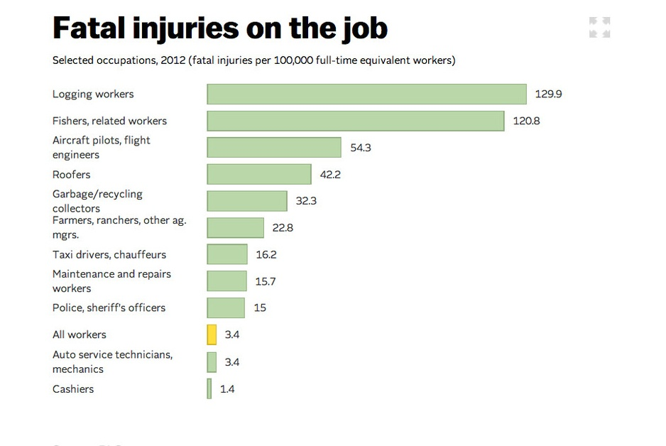 Chart shows being a cop is 15th most-dangerous job in U.S.