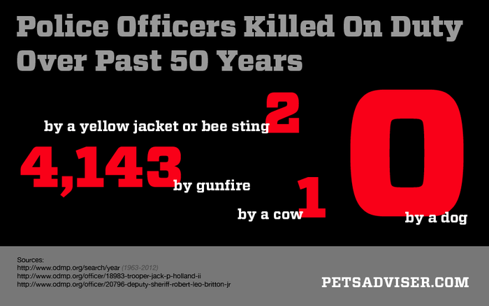 graphic showing officers killed in last 50 years and none by dogs