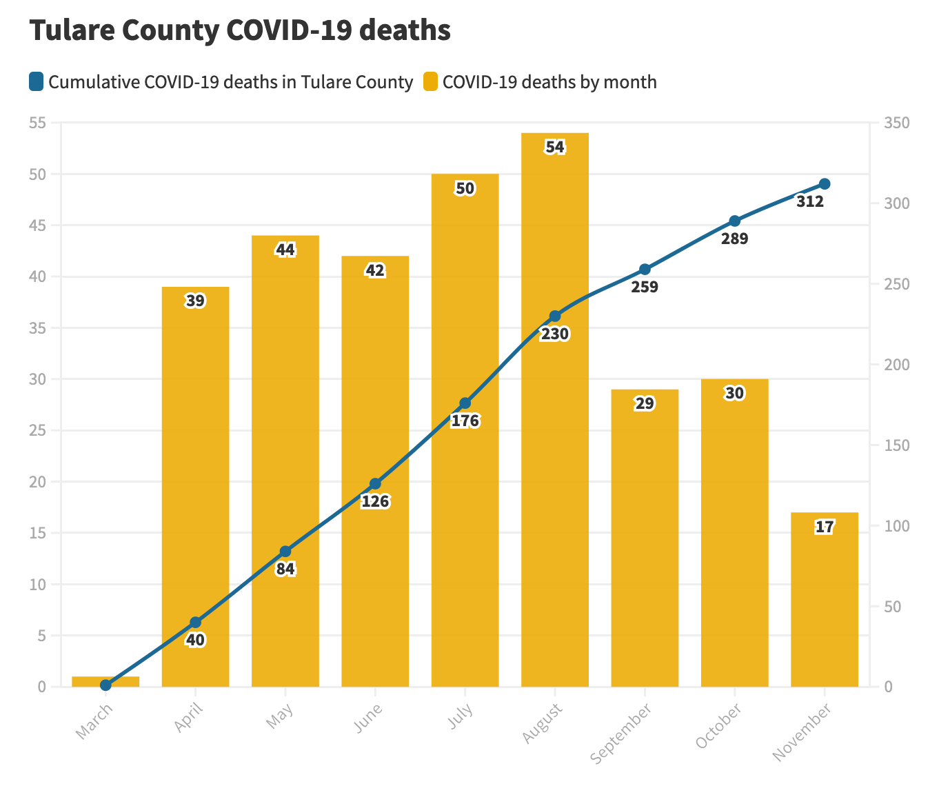chart showing death rates in Tulare County due to COVID which lead to suspension of jury trials